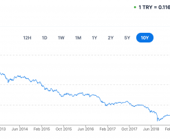 TRY-USD